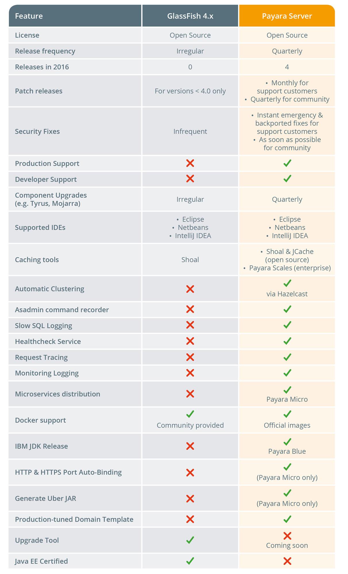 Payara-Server-vs-GlassFish-comparison.jpg